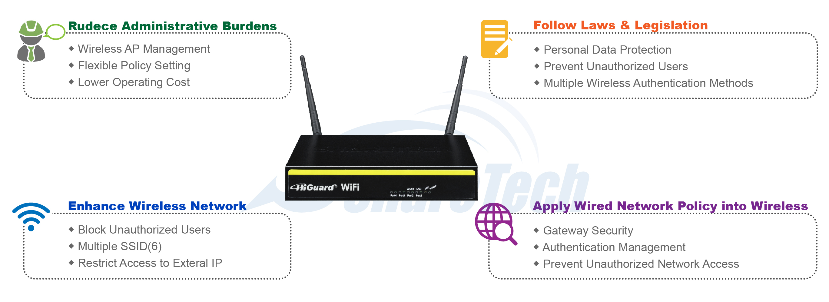 Wi Fi Utm Security Contacts Wiring Series Integrated With Sharetech Wireless Access Points Wf Can Rapidly Set Up An Overall System Architecture For Seamless Wired To Integration