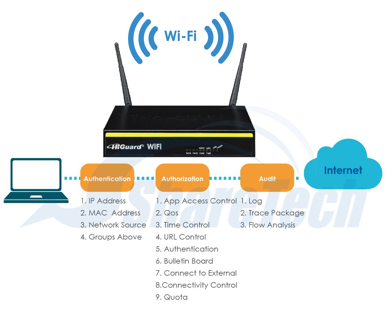 Higuard Wifi Wireless Network Connection Diagram